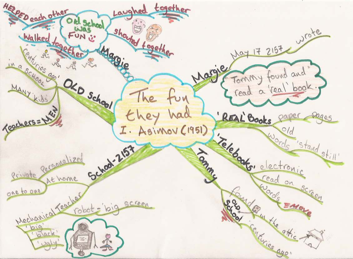 Isaac Asimov The Fun They Had Mind Map