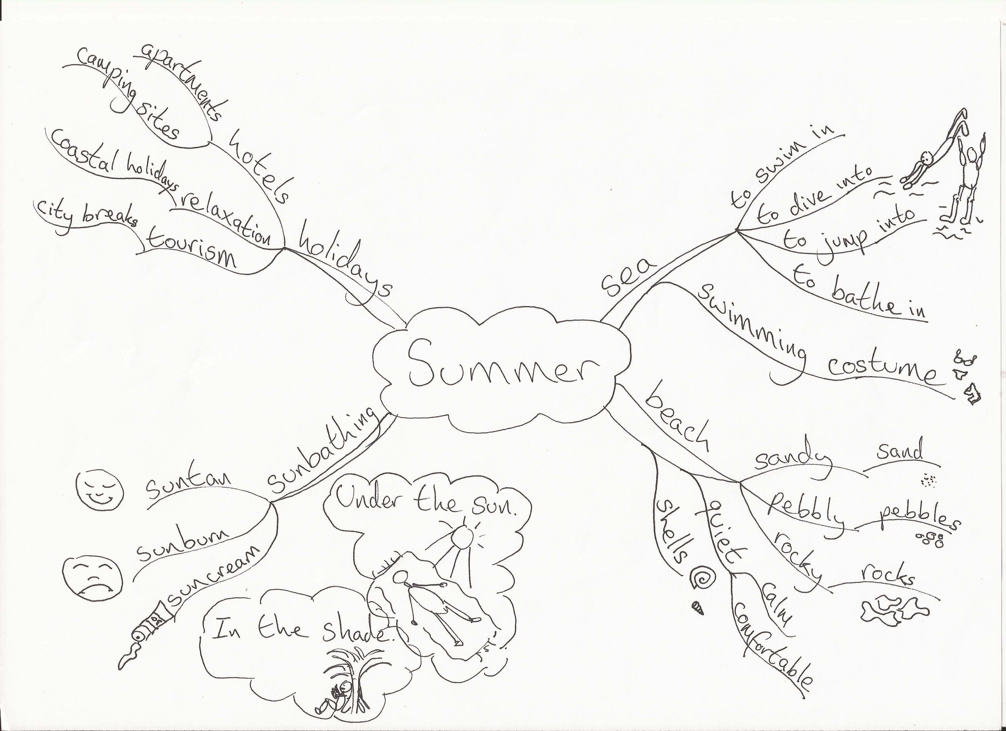 Summer Mind Map