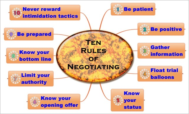 ten rules of negotiating