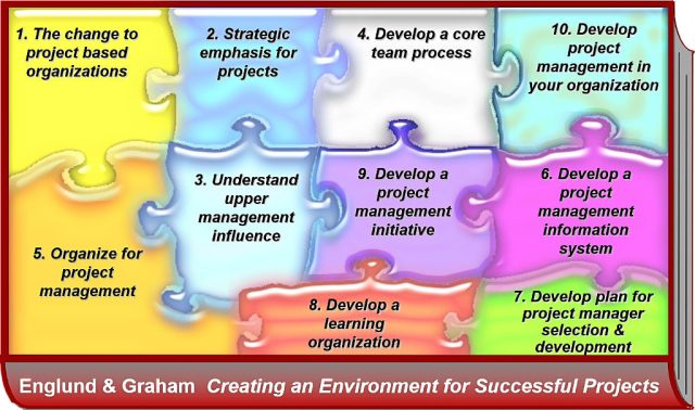 pieces of puzzle for creating successful projects