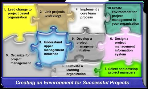 create environment puzzle