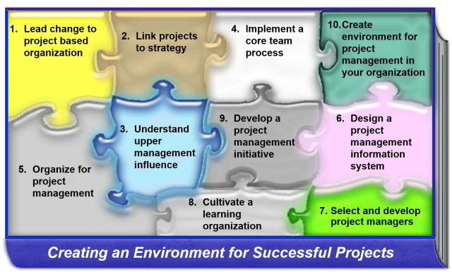 Successful projects occur when putting together all pieces of the create environment puzzle.