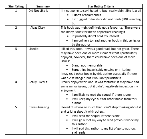 5 star rating chart