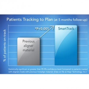 Faster Invisalign Treatment with SmartTrack