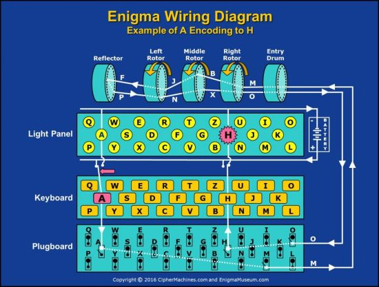 Enigma wiring diagram