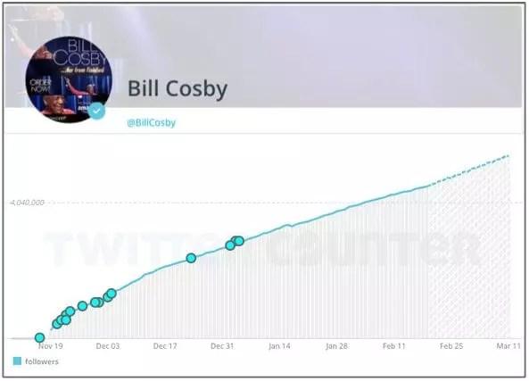 Bill-Cosby-Twitter-Follower-Growth-Nov-2014-Feb-2015