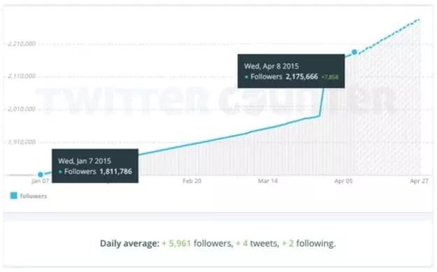 Trevor-Noah-Twitter-Follower-Growth-8-April-2015