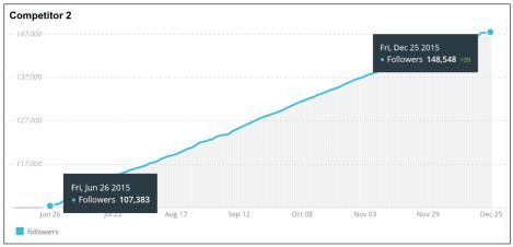 accroissement de followers twitter concurrent 2