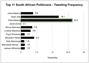 eNitiate_Top_11_South_African_Politicians_Tweeting_Frequency_26_April_2016