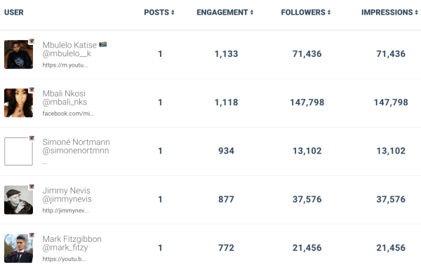 eNitiate_i_voted_2016_Top_Influencers_4_August_2016
