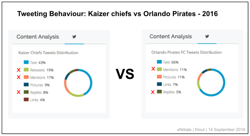 enitiate_kaizer_chiefs_orlando_pirates_tweeting_behaviour_14_september_2016