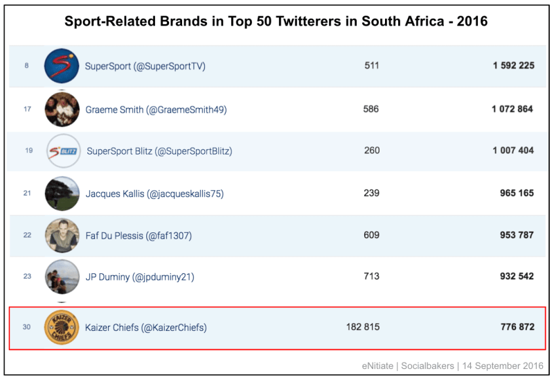 enitiate_socialbakers_sport-related_brands_in_top_50_twitterers_in_south_africa_september_2016