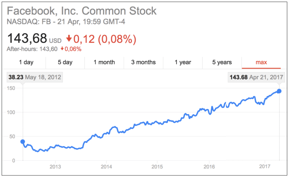 Facebook Share Price: 5-Year Trend