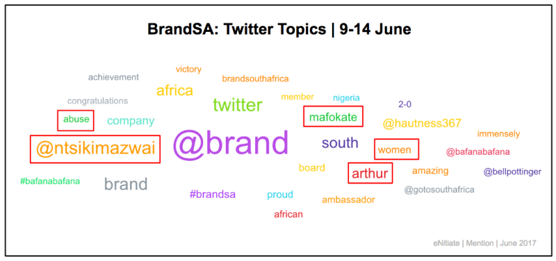 """<img src=""""eNitiate_Brand_South_Africa_Mention_Twitter_Topics_2017-06-09_2017-06-14.png"""" alt=""""eNitiate 