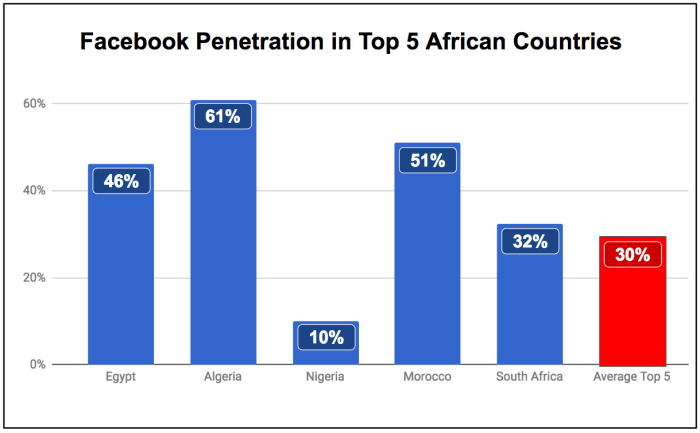"<img src=""eNitiate_Facebook_Penetration_Top_5_African_Countries_24_July_2017.png"" alt=""eNitiate | Facebook Penetration | Top 5 African Countries | 24 July 2017"">"