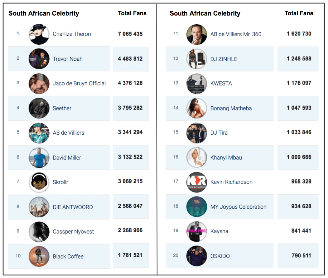 Social Bakers Top 20 Celebrities on Facebook in 2017