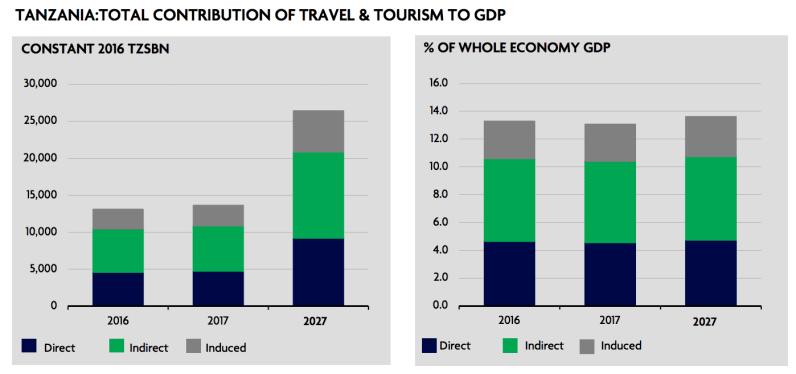 Tanzania | Contribution of Travel and Tourism to GDP | Sep 2017