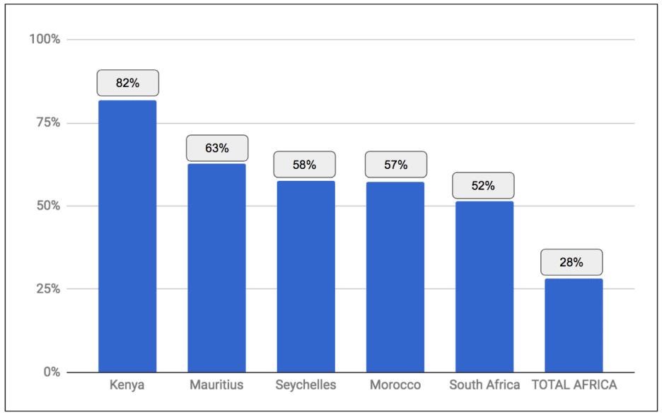 eNitiate_Internet_User_Penetration_in_Africa_3_September_2017