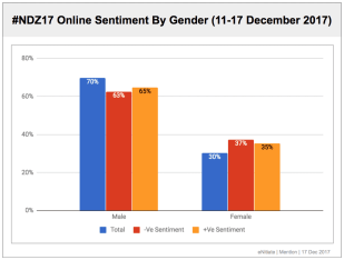 #NDZ17 Sentiment By Gender