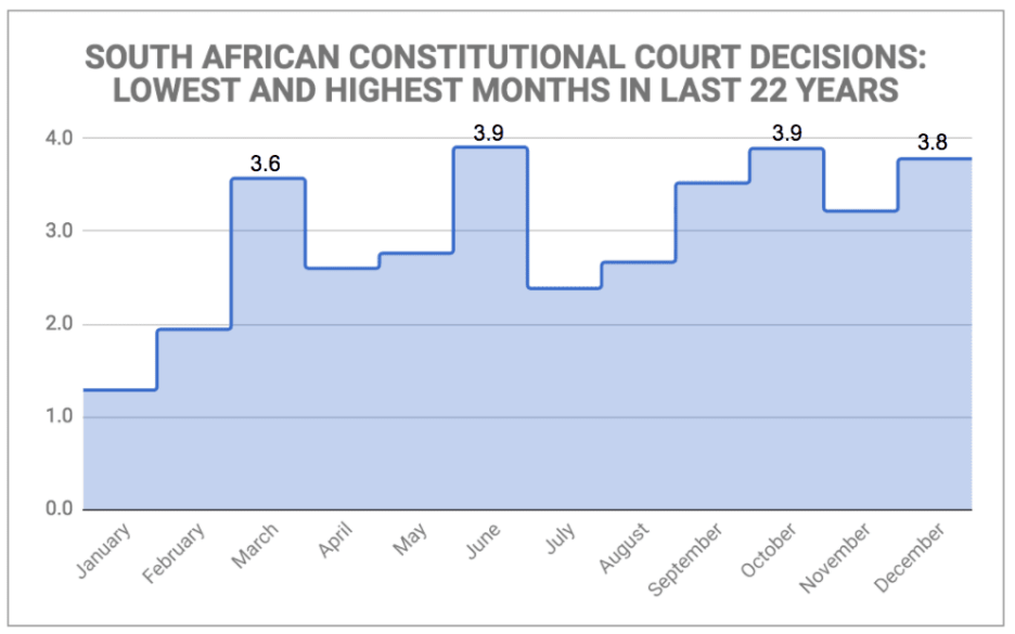 eNitiate-SOUTH-AFRICAN-CONSTITUTIONAL-COURT-DECISIONS-LOWEST-AND-HIGHEST-MONTHS-IN-LAST-22-YEARS