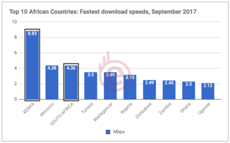 Source: http://bit.ly/fastest-broadband-speeds-in-africa