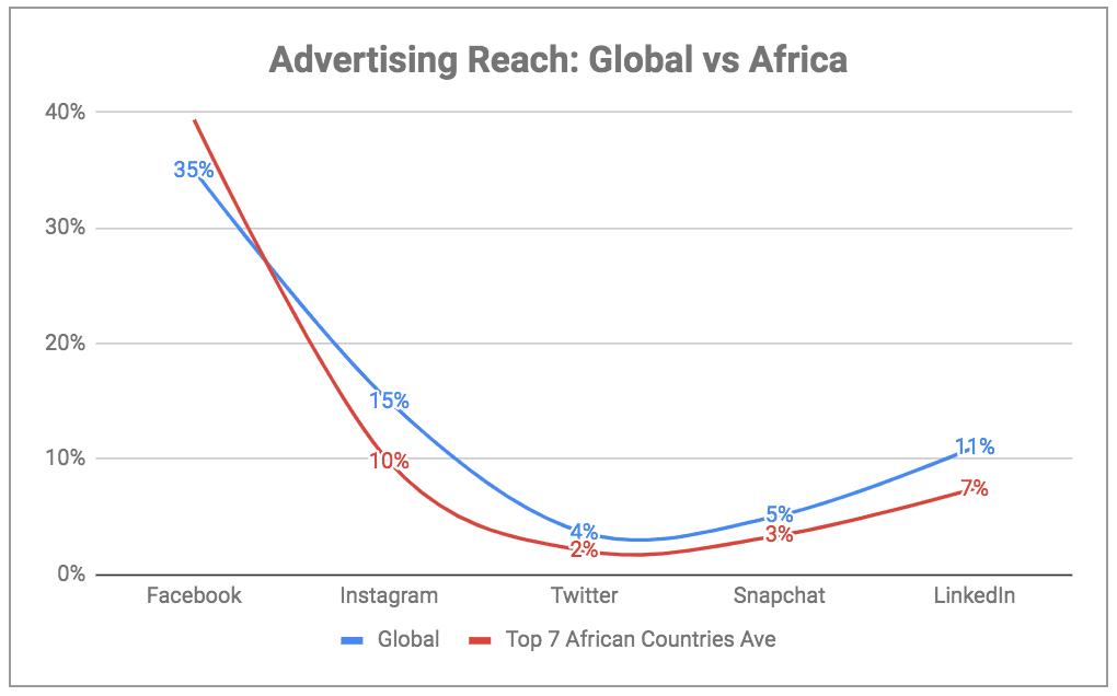 eNitiate | Digital Report 2019 | Social Network Advertising Reach in Africa