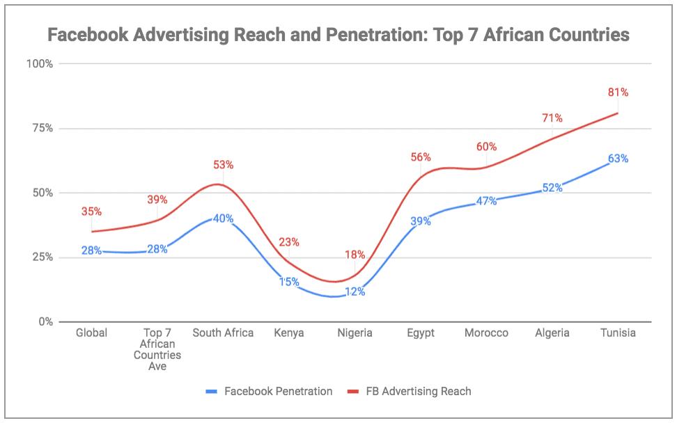 eNitiate | Global Digital Report 2019 | Top 7 African Countries on Facebook vs Advertising Reach|