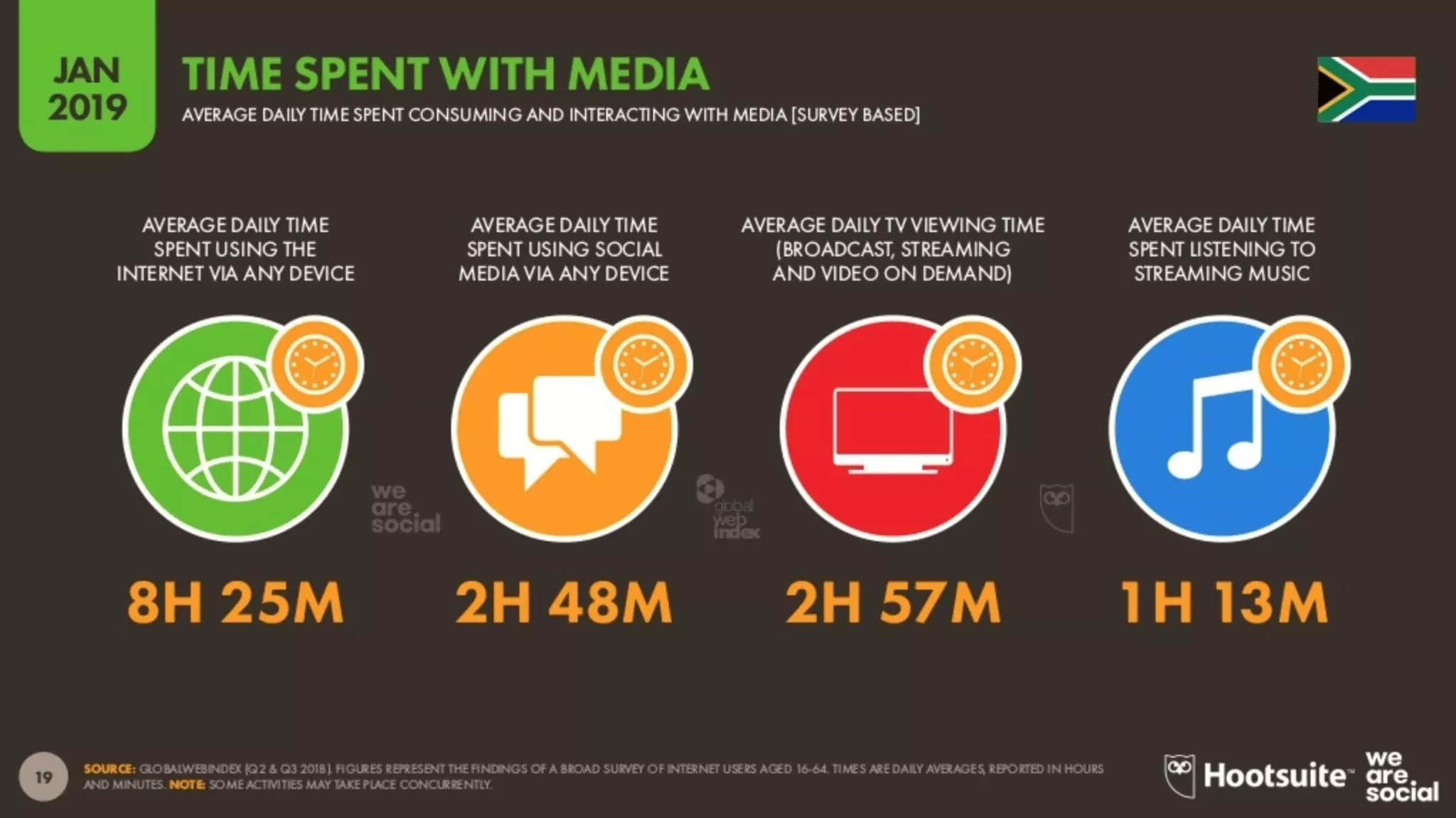 eNitiate | Global Digital 2019 Report | Daily Time Spent with Media | 26 Mar 2020