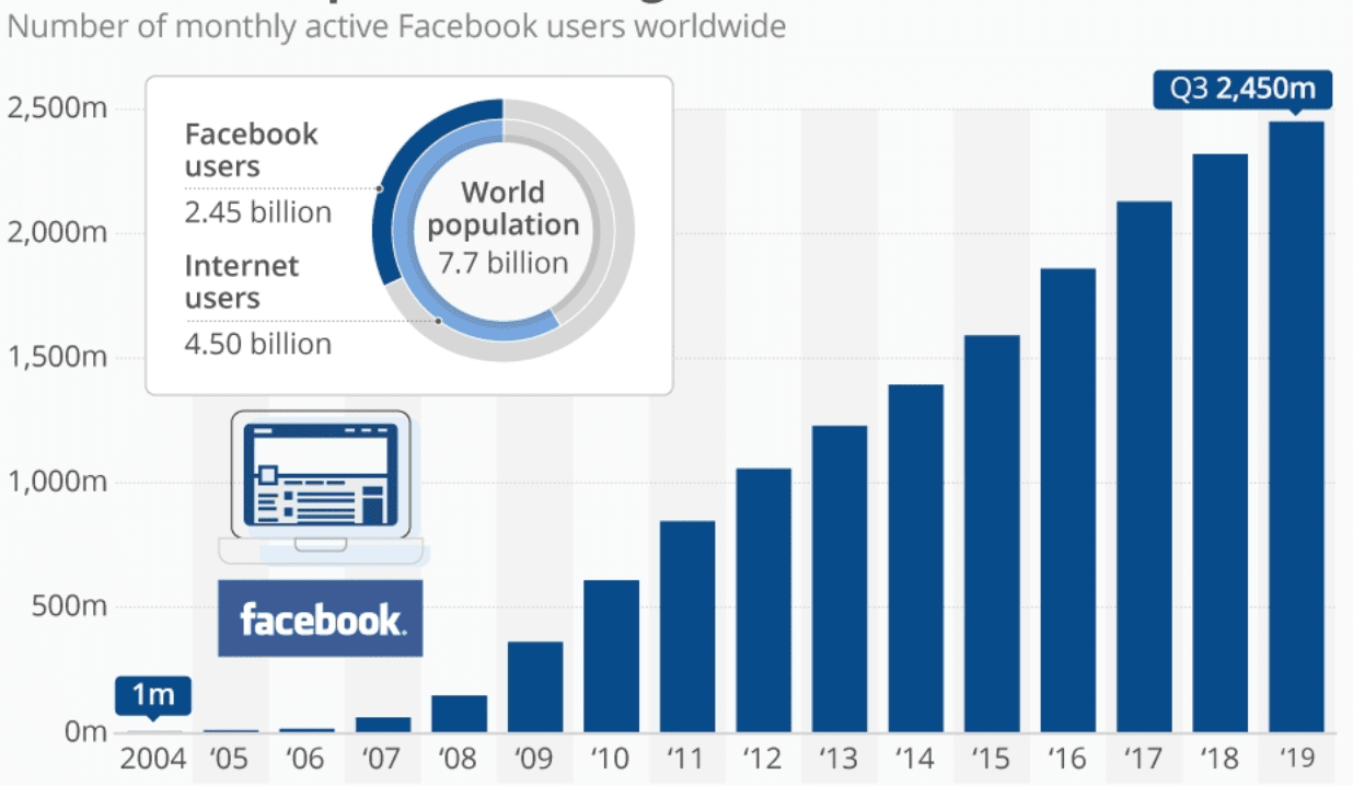eNitiate | Statista | Facebook Growth 2004 to 2019