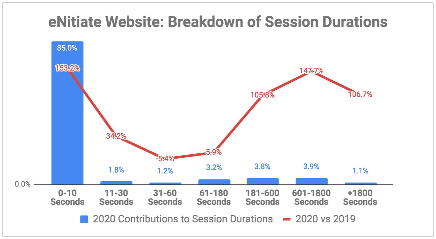 eNitiate Website | Google Analytics | Breakdown of Session Durations | 2020 vs 2019