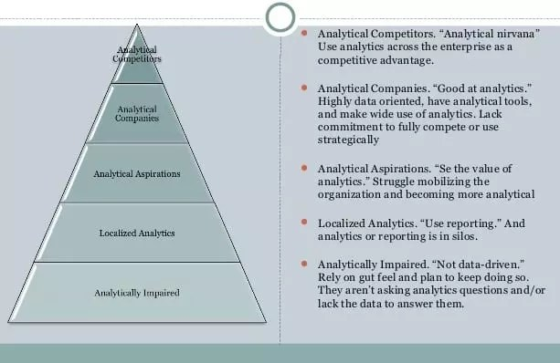 eNitiate | The 5 Stages of Analytical Competition | thomas Davenport | Jeanne Harris | 11 May 2020