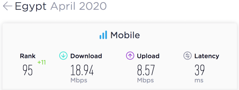 eNitiate   Unleashing-digital economies in Africa   Egypt's Mobile Speedtest Results for April 2020