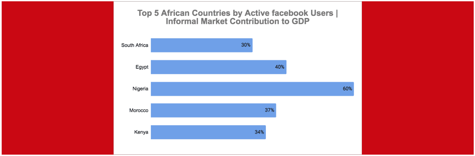 eNitiate   Africa Unleashing digital economies   South Africa   Egypt   Nigeria   Morocco   Kenya informal market Contributions   feature   14 Mar 2020