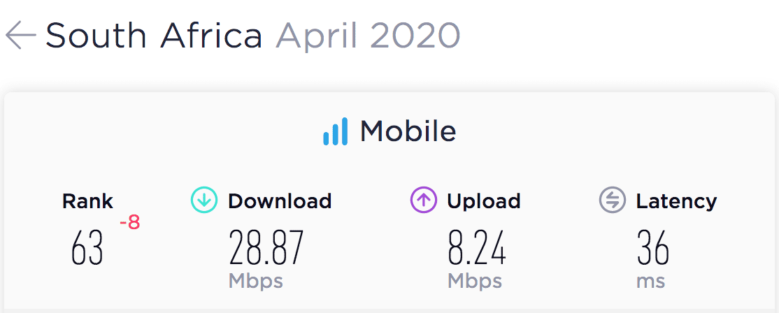 eNitiate | Unleashing-digital economies in Africa | South Africa's Mobile Speedtest Results for April 2020