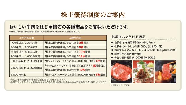 柿安本店の株主優待内容