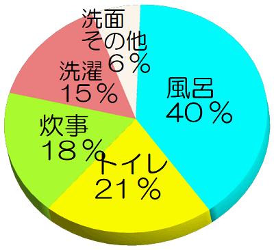 円グラフ「水の使われる割合」
