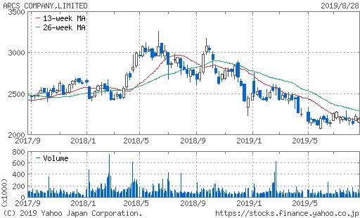 アークス 株価 2年チャート