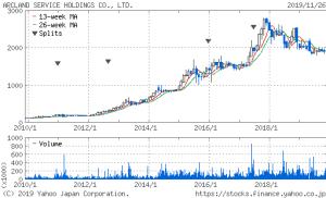 株価10年チャート
