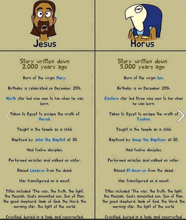 Horus & Jesus