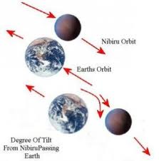 Nibiru orbits clockwise; other planets orbit counterclockwise.