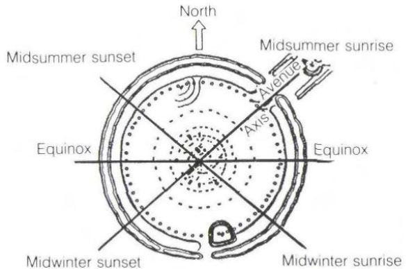Stonehenge II alignments chart