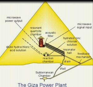 Giza inside Dunn