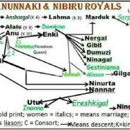 Anunnaki Genealogy Update: THE RAUNCHY, INCESTUOUS ROYALS FROM NIBIRU
