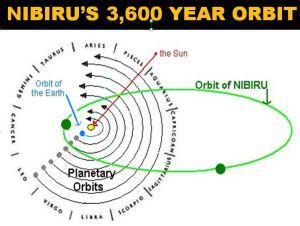 Nibiru orbit