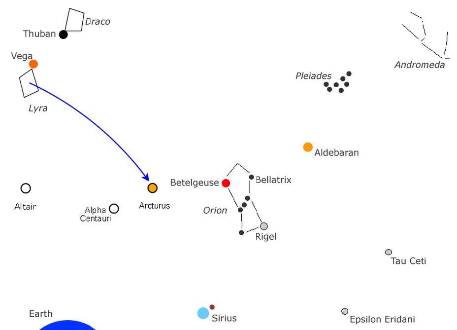 Migration de l'histoire galactique 4