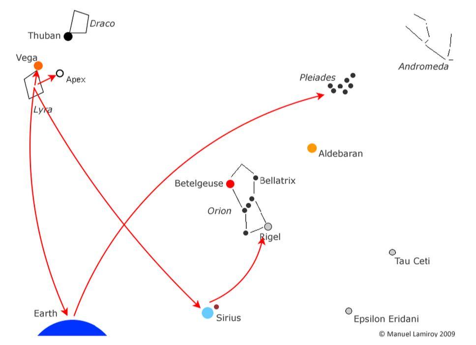 HISTORIA GALÁCTICA de Lamiroy: Resumen