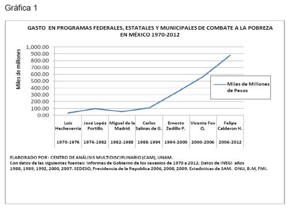 Gasto en programas federales, estatales y municipales de combate a la pobreza en Mexico 1970-2012