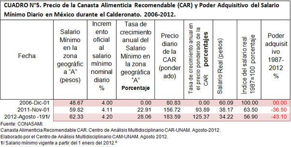 Precio de la Canasta Alimenticia Recomendable y Poder Adquisitivo del Salario Mínimo Diario en México 2006-2012