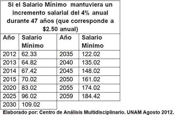 Si el salario mínimo mantuviera un incremento del 4 por ciento anual durante 47 años