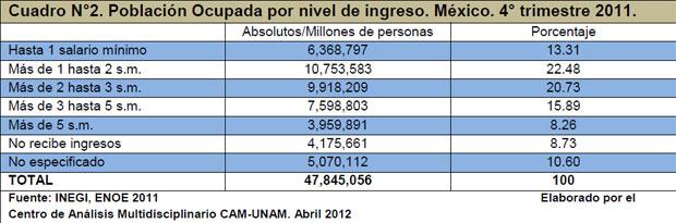 Cuadro N°2. Población Ocupada por nivel de ingreso. México. 4° trimestre 2011.